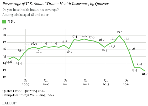 A chart showing the rate of Americans without health insurance declining sharply after the Affordable Care Act took effect